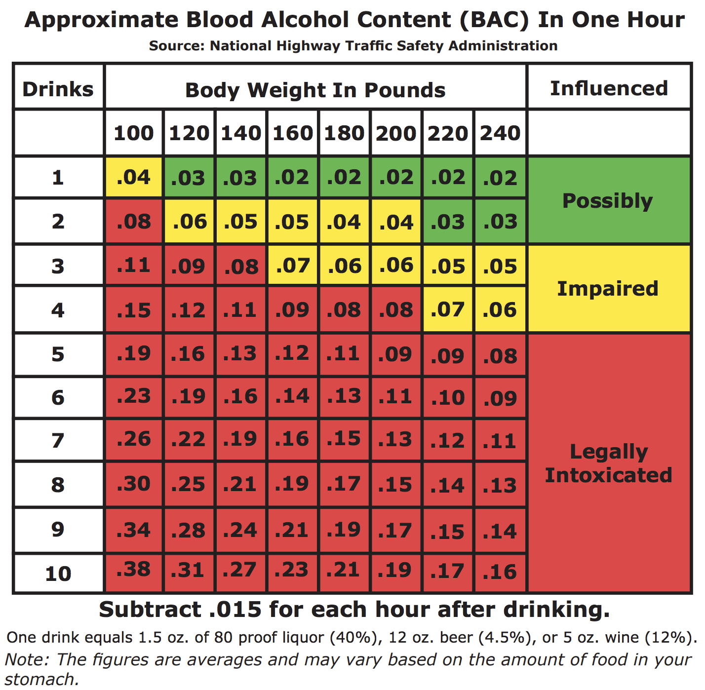 men blood alcohol content chart