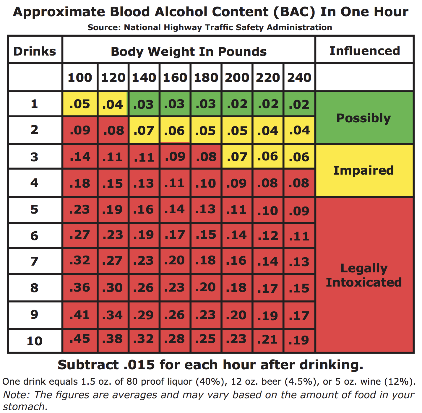 women blood alcohol content chart